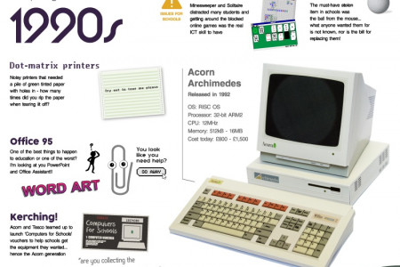 The History and Future of Computing in Schools Infographic