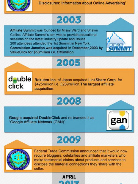 THE HISTORY AND MILESTONES OF AFFILIATE MARKETING Infographic