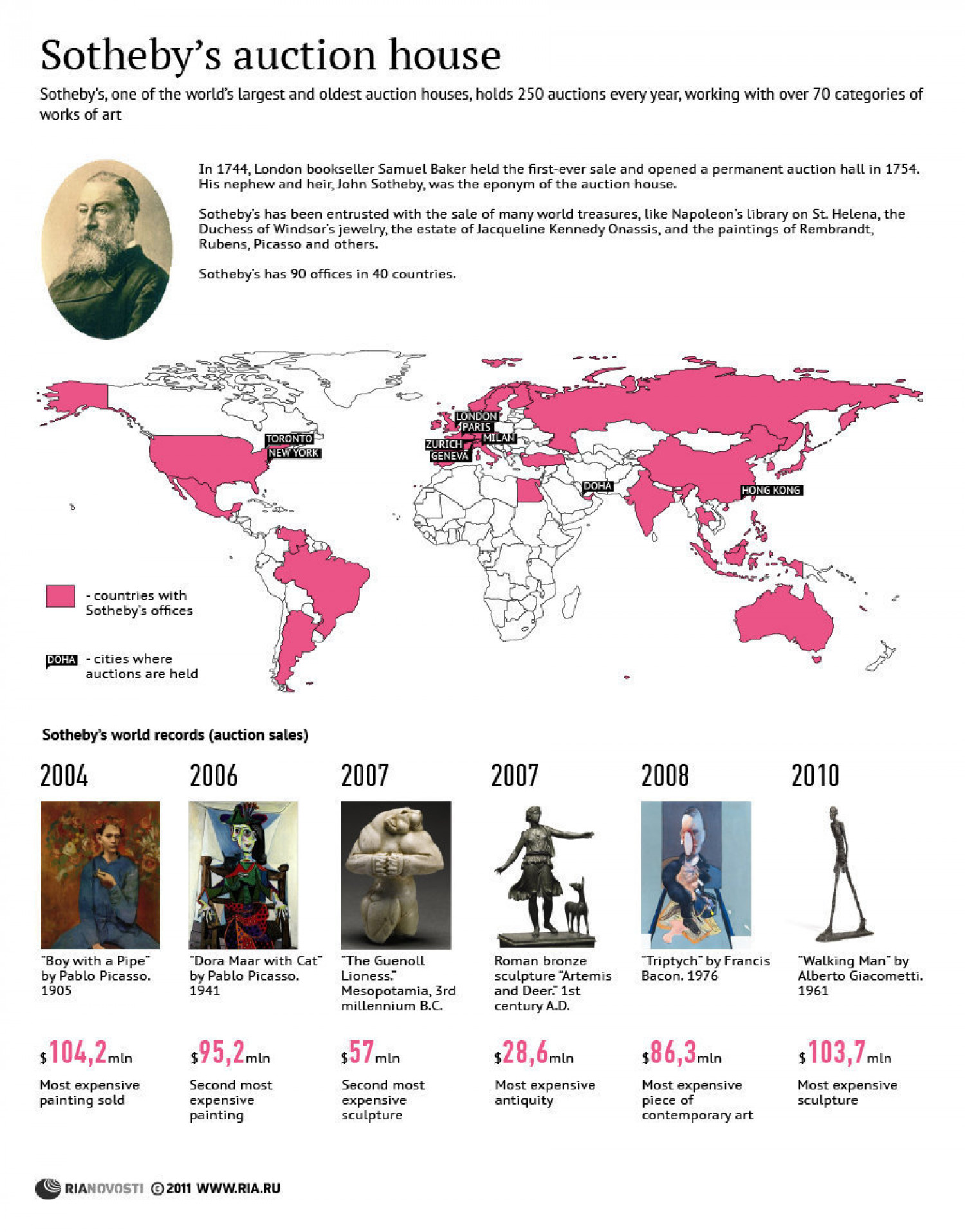 The History and Records of Sotheby's Auction House Infographic