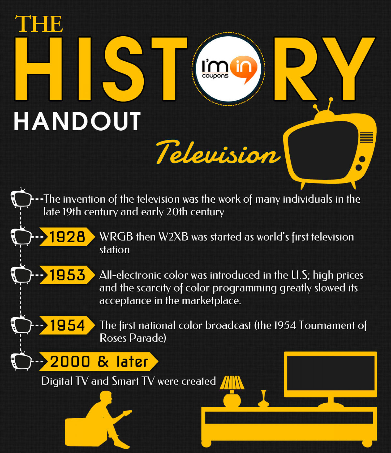 The History Handout - Television Infographic