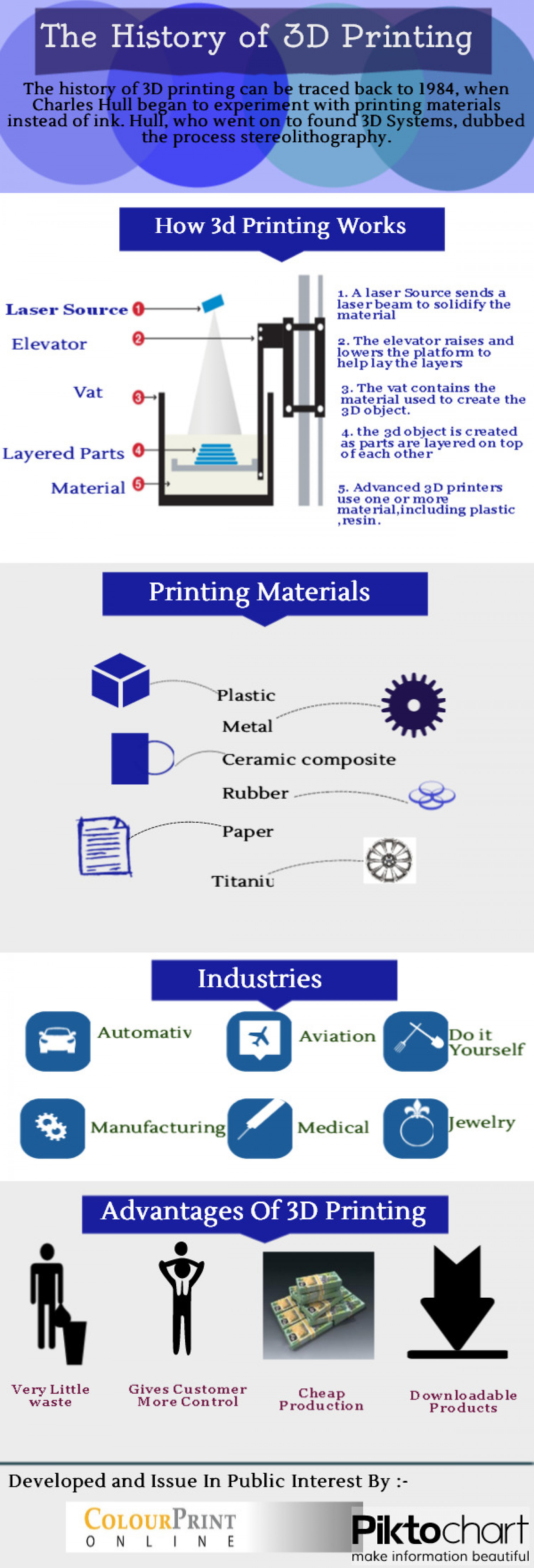 The History of 3D Printing Infographic