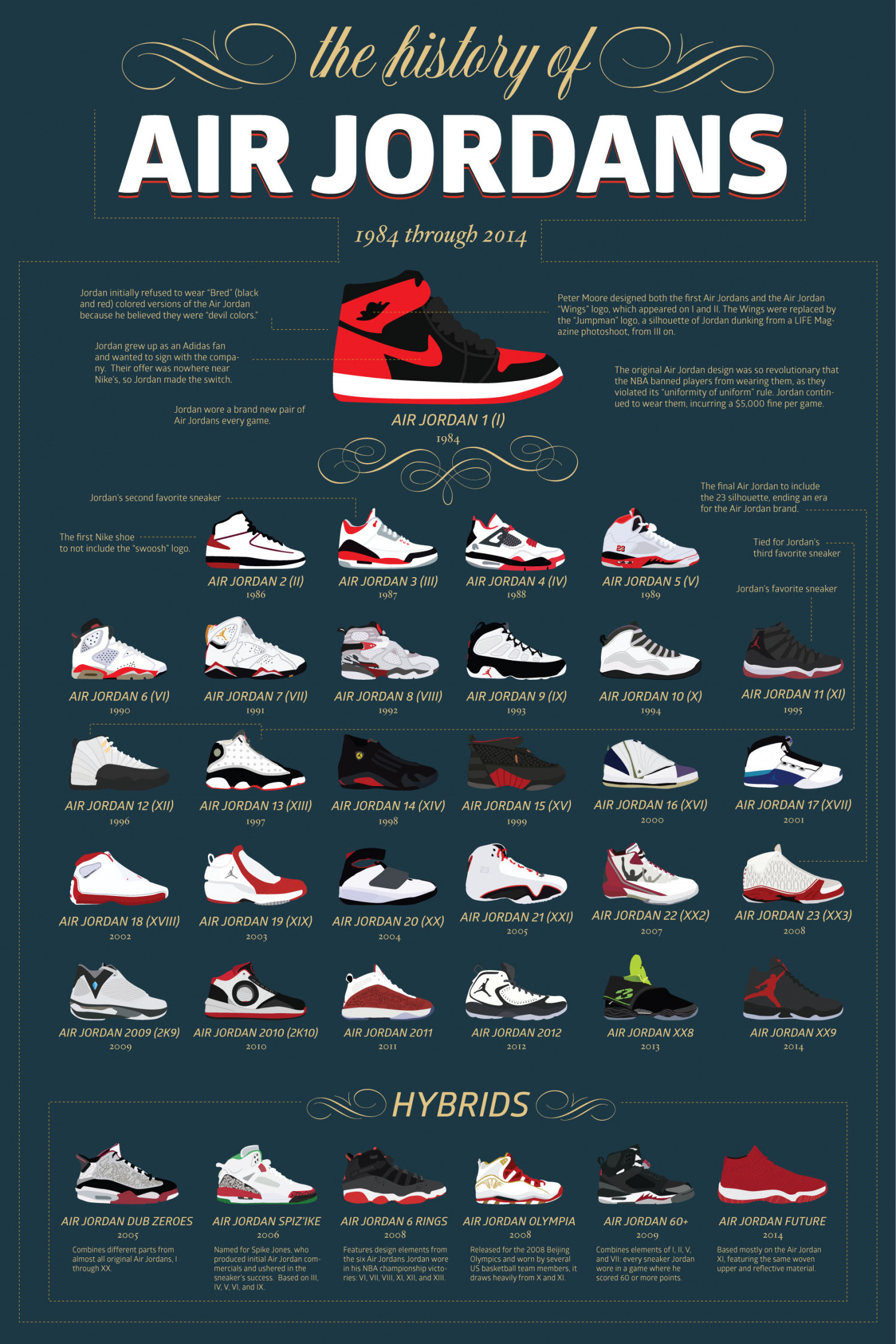 58aa94d60b00 The History of Air Jordans Infographic