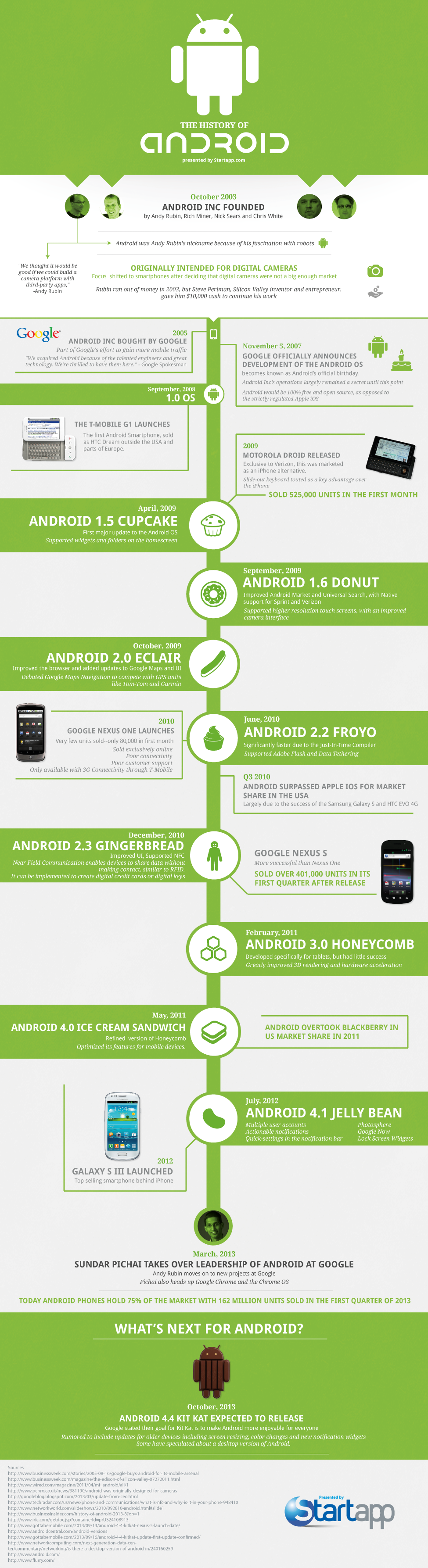 The History of Android | Visual ly