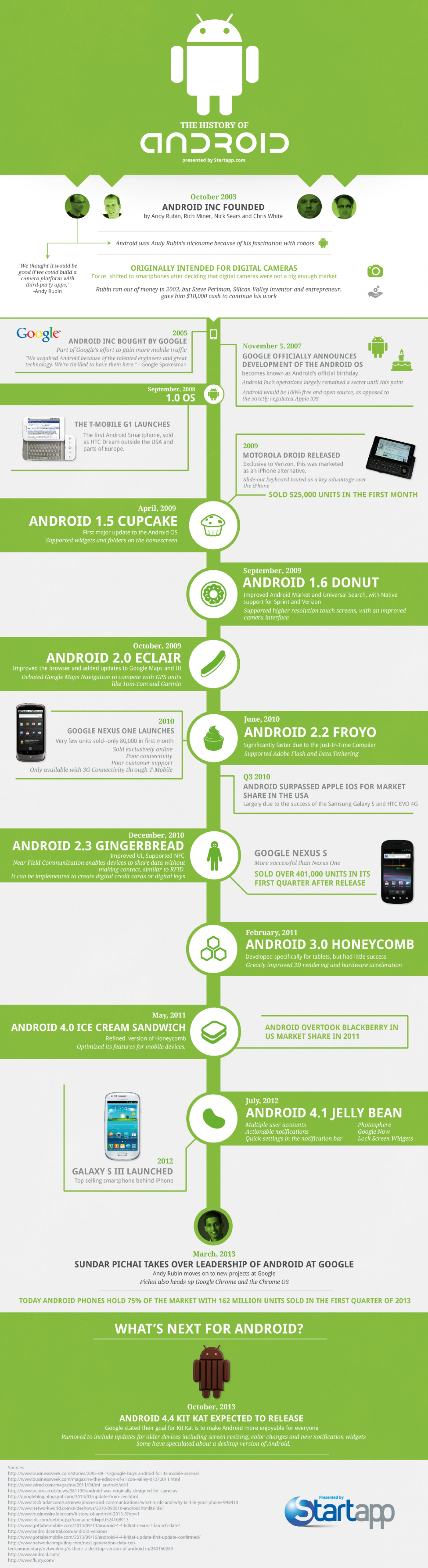 The History of Android Infographic
