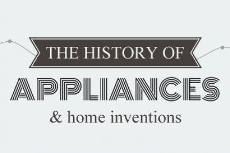 The History of Appliances & Home Inventions Infographic