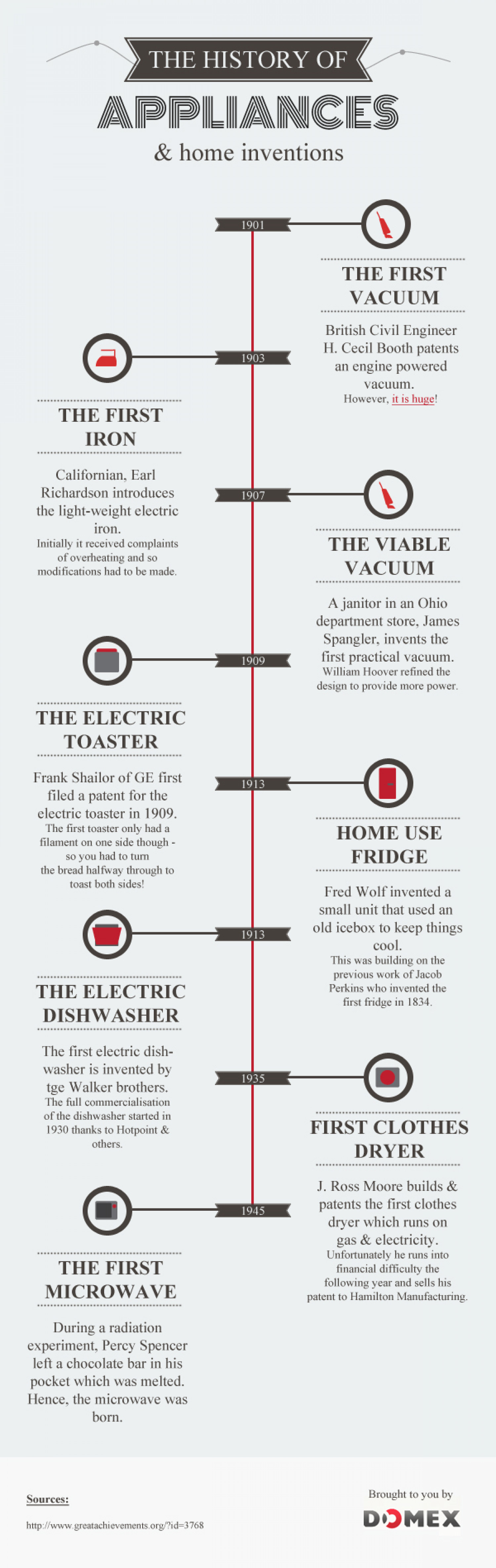 The History of Appliances & Home Inventions | Visual.ly