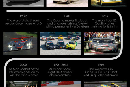 The History of Audi in Motorsport Infographic