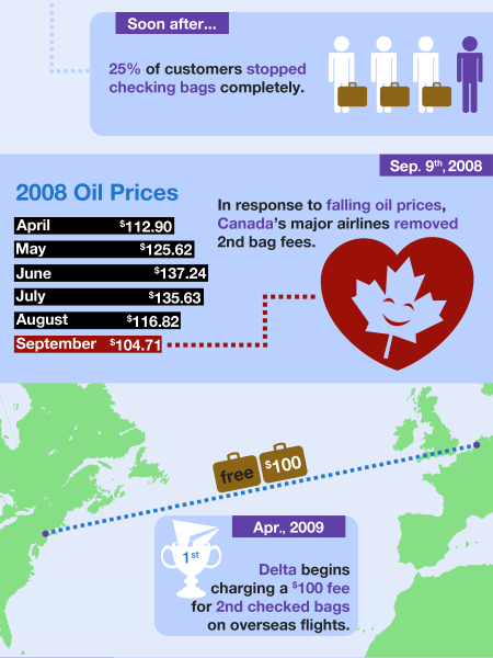 The History of Baggage Fees Infographic