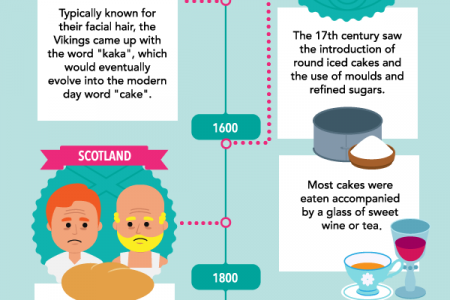 The History Of Baking Infographic