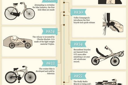 The History of Bikes Infographic