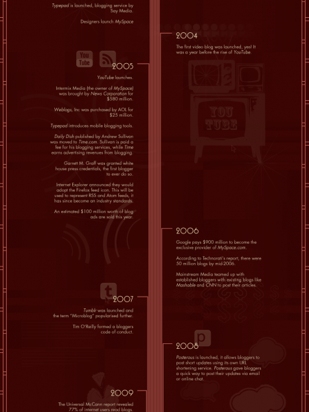 The History of Blogging Infographic