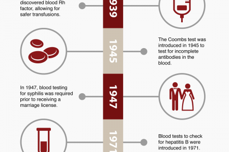 The History of Blood Testing Infographic