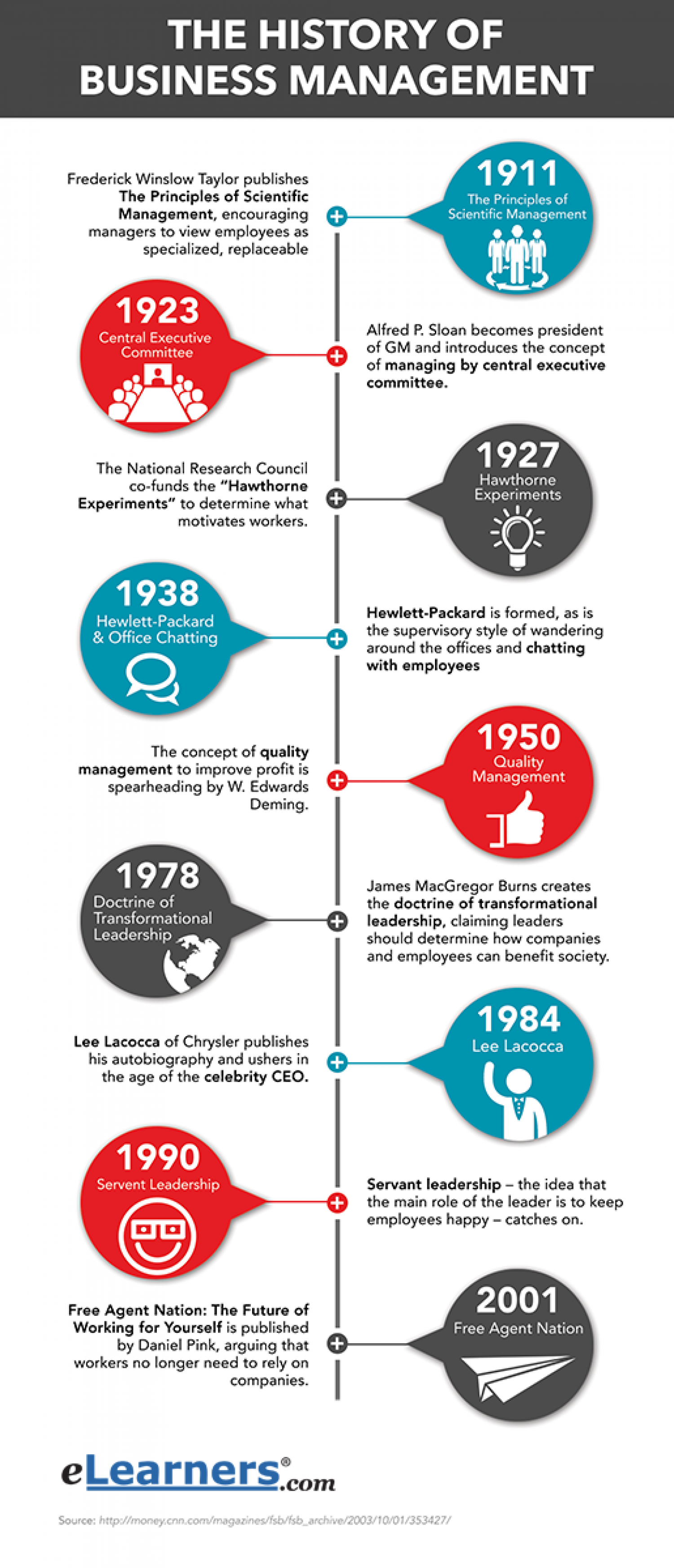 The History of Business Management   Visual.ly