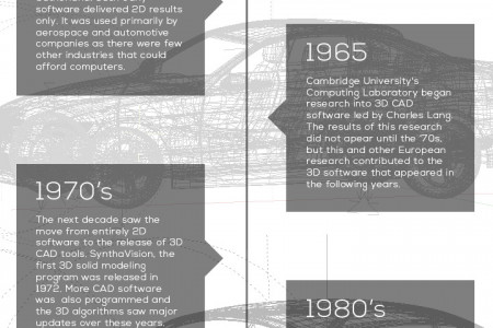 The History Of Cad Infographic