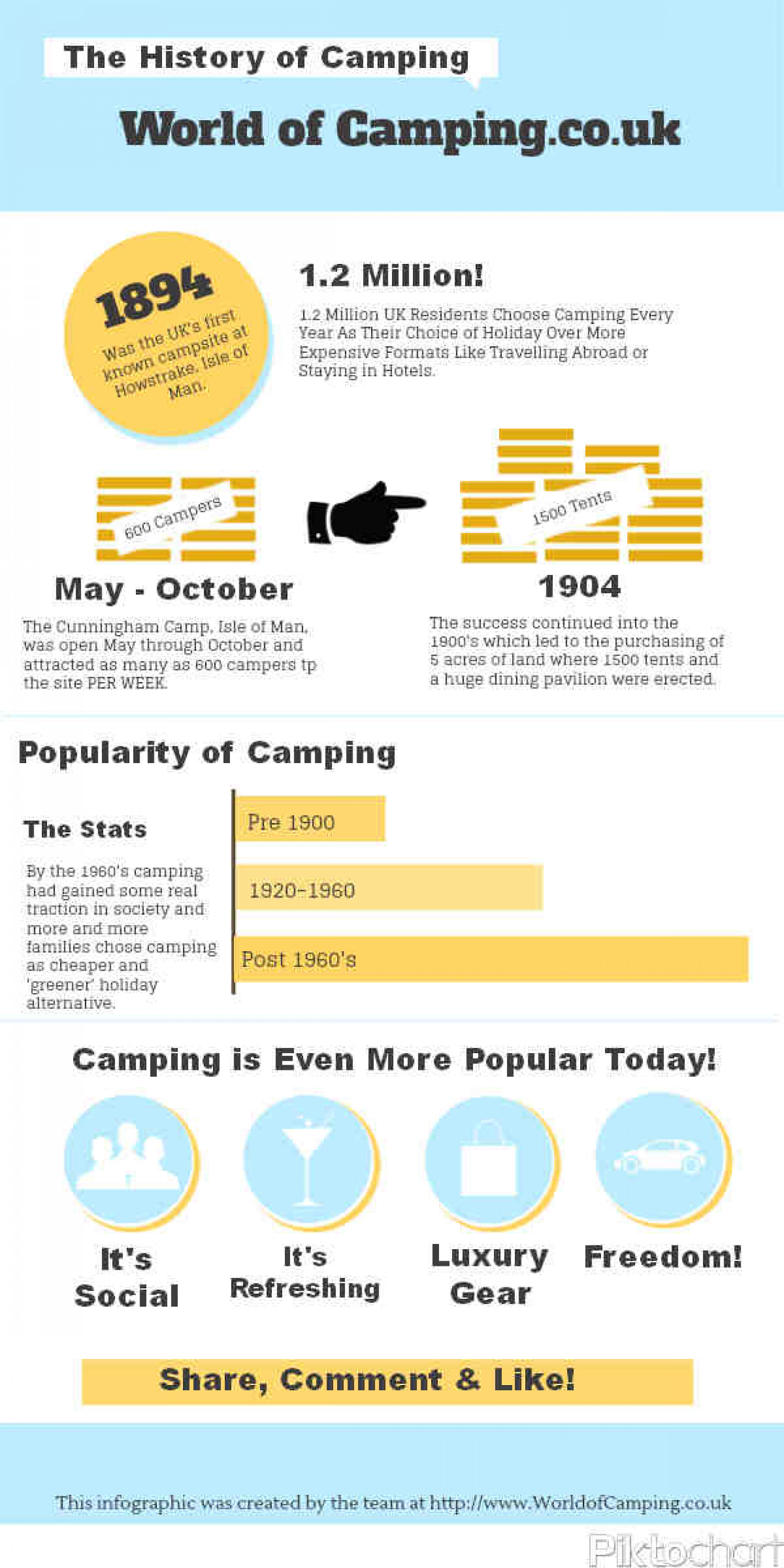 The History of Camping Infographic