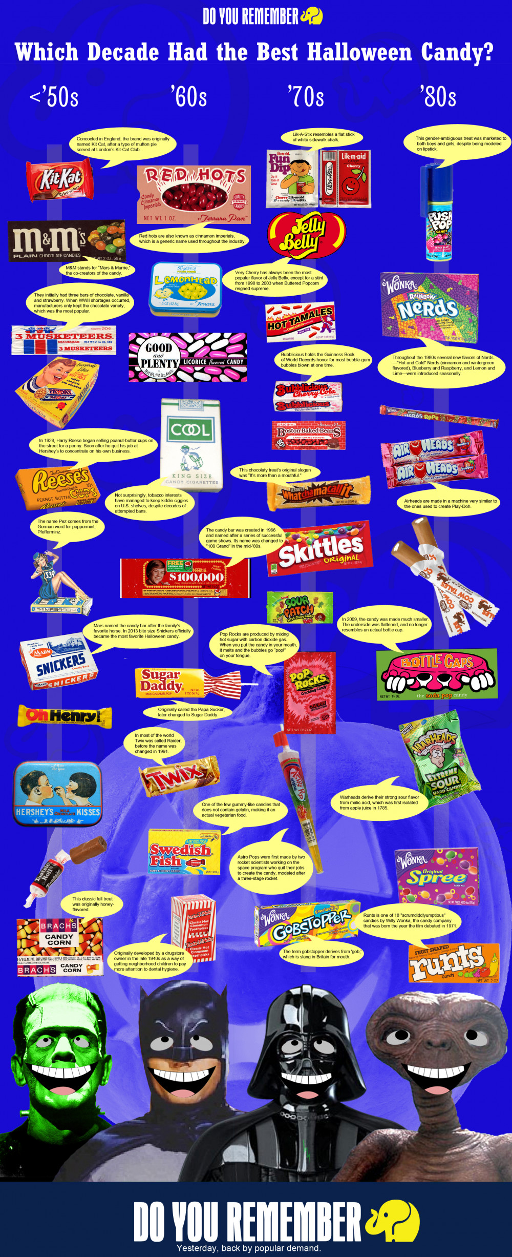 The History of Candy