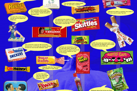 The History of Candy Infographic