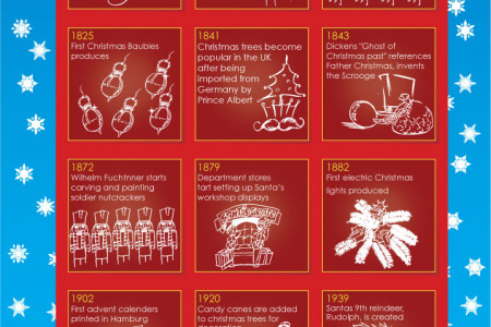 The History of Christmas Decorations  Infographic