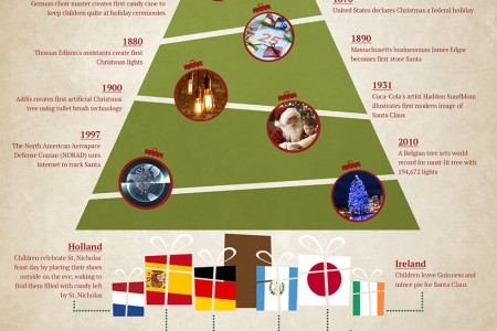 The History of Christmas Traditions | Tree Classics Infographic