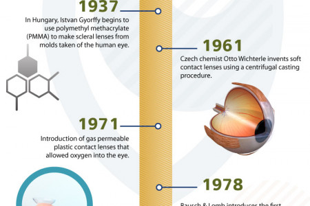 The History of Contact Lenses Infographic
