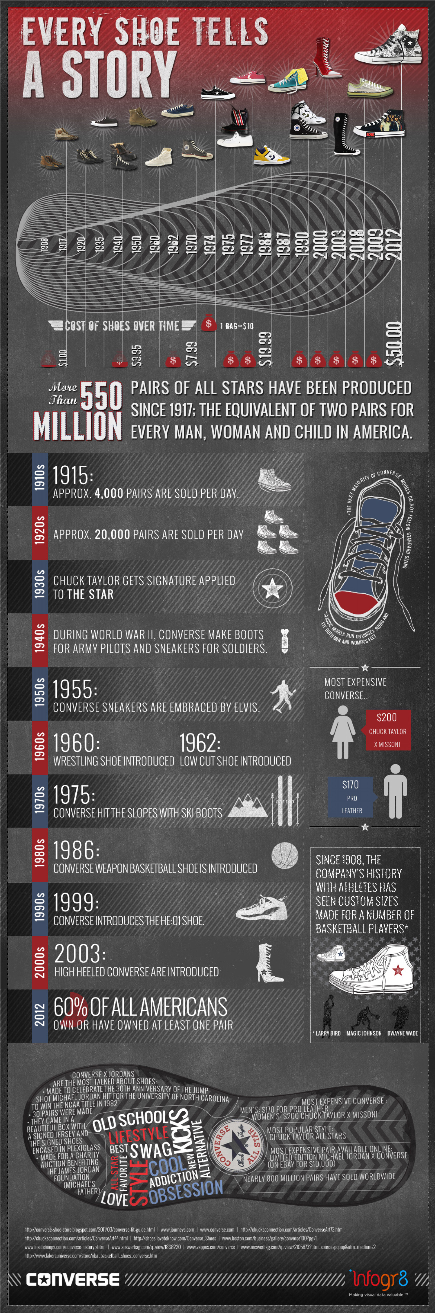 04e33cd3132b The History of Converse Infographic