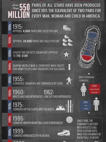 converse boots history