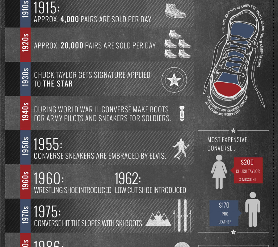 The History of Converse | Visual.ly