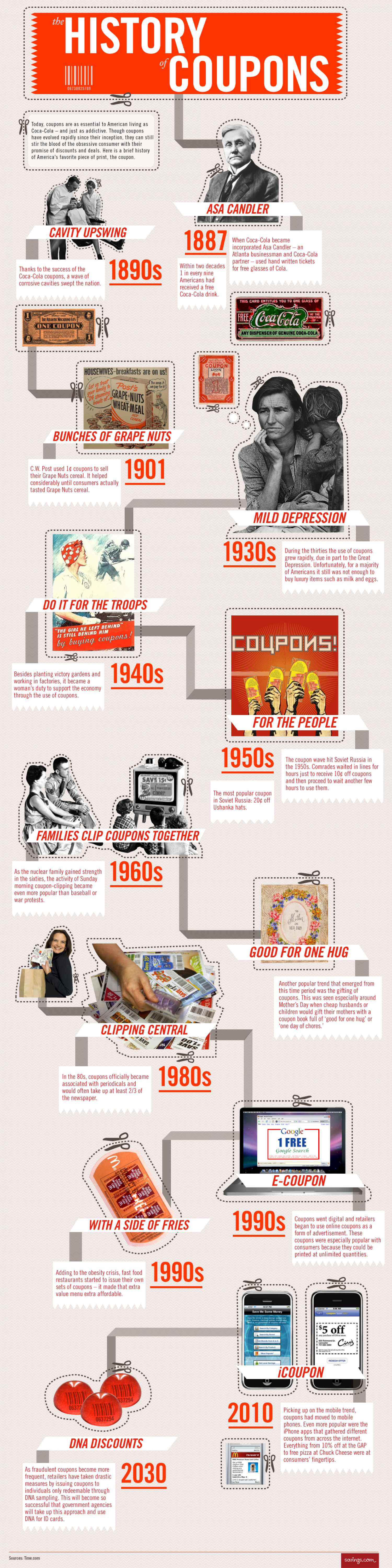 The History of Coupons Infographic