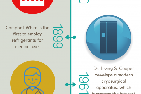The History Of Cryotherapy Infographic