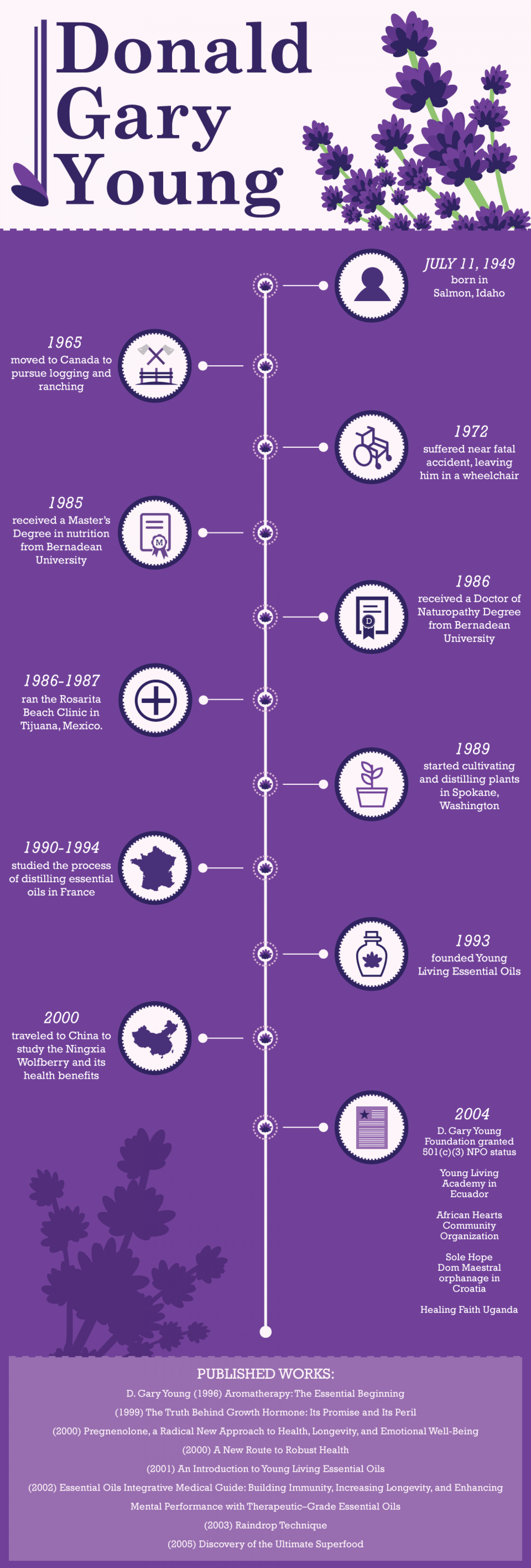 The History of D Gary Young Infographic