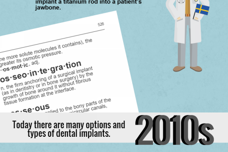 The History of Dental Implants Infographic