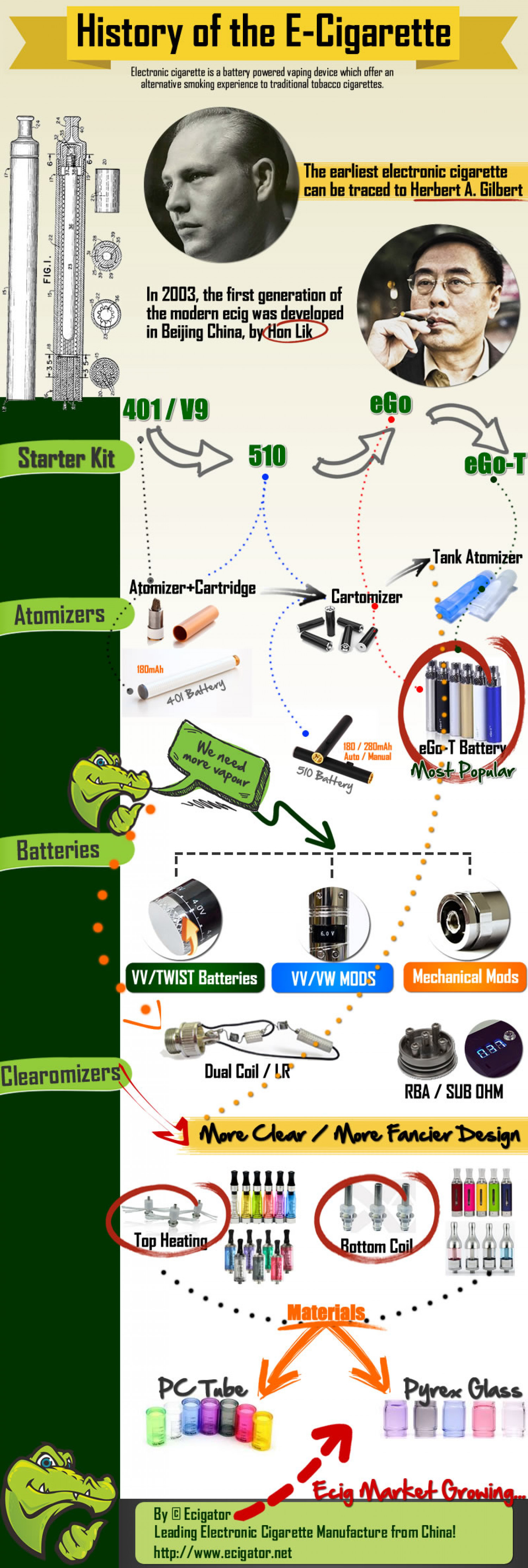 The History of Electronic Cigarette Infographic