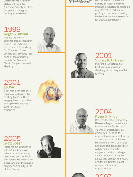 The History of Fat Grafting to the Breast Infographic