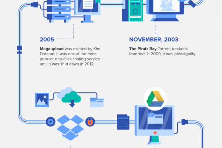 The History of File Sharing  Infographic