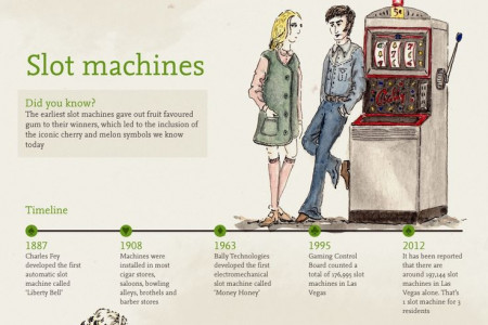 The history of gambling Infographic