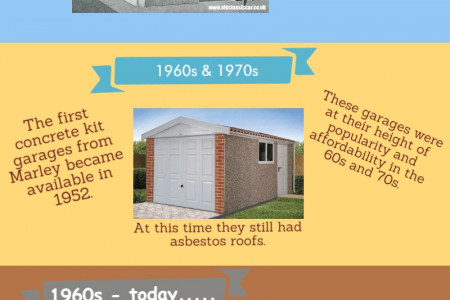 The History of Garages Infographic