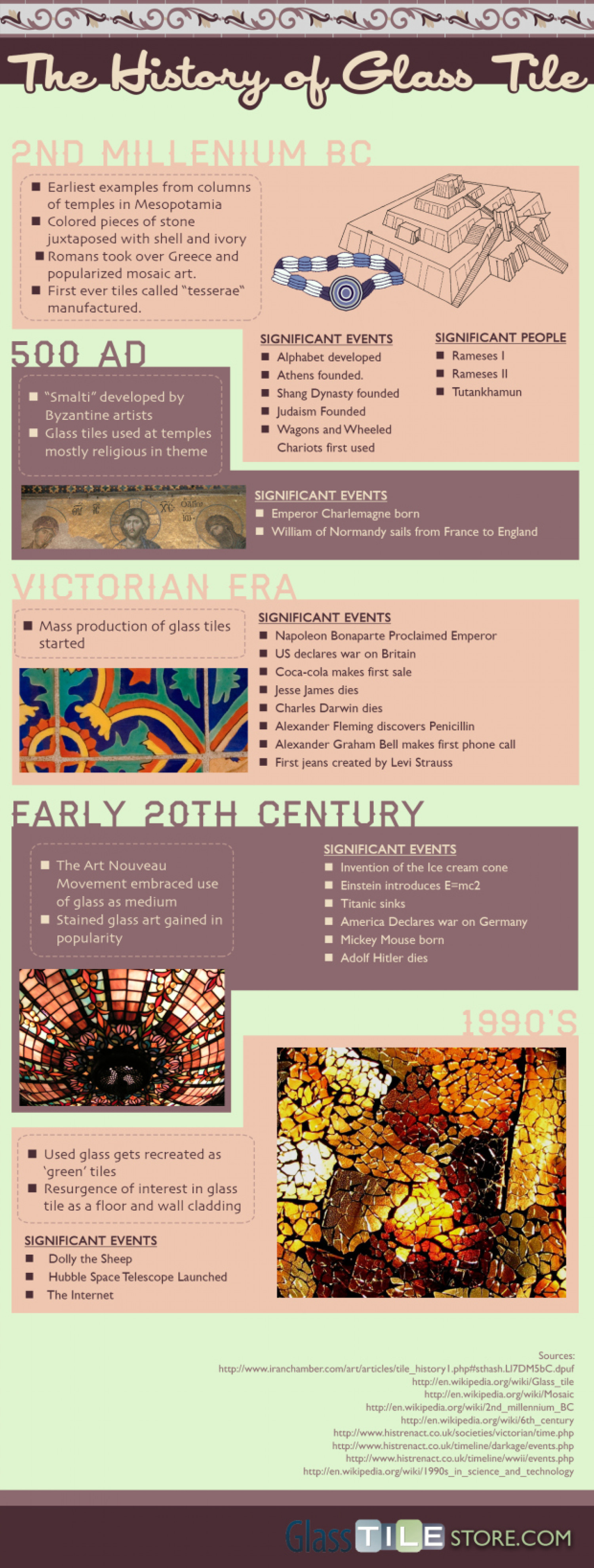 The History Of Glass Tiles Infographic