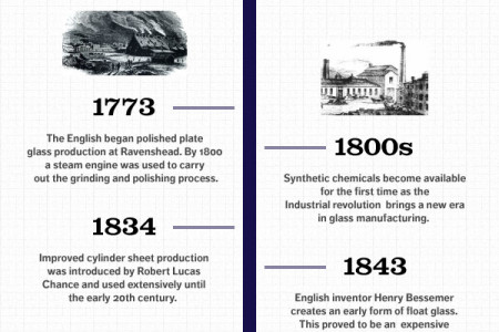 The History of Glass Infographic