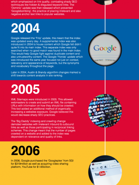 The History of Google Search Infographic