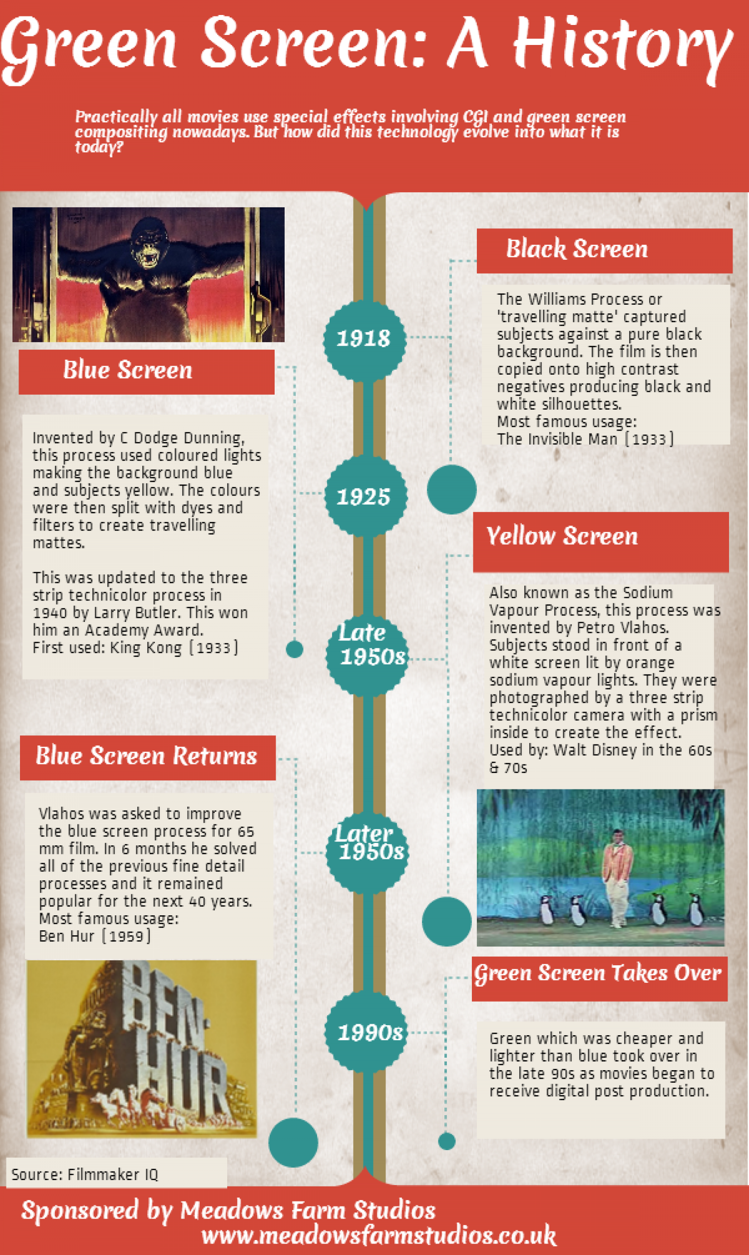 The History of Green Screen Infographic