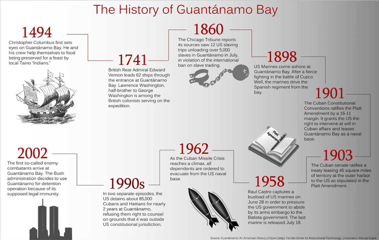 guantanamo infographics ly the history of guantanamo bay infographic