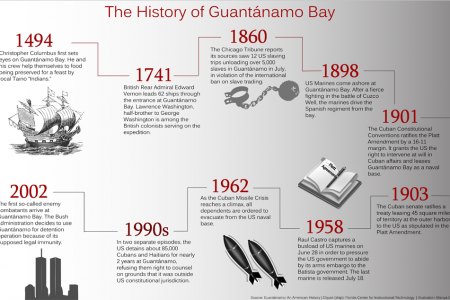 The History of Guantanamo Bay Infographic