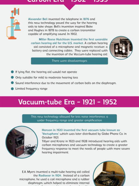 The History of Hearing Aids Development Infographic