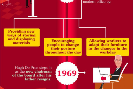 The History of Herman Miller Infographic