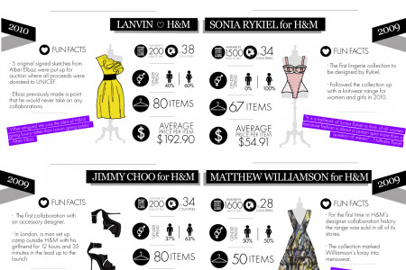 The history of H&M collaborations Infographic