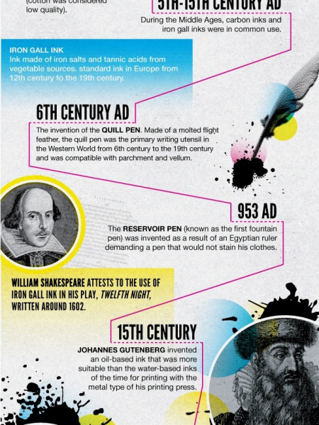 The History of Ink Infographic