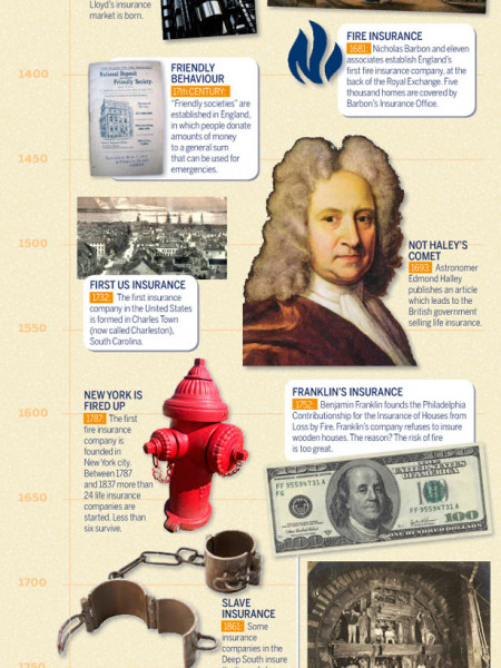 The History of insurance Infographic