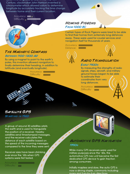 The History of Location Technology Infographic