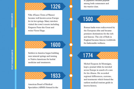 The History of Medical Tourism Infographic