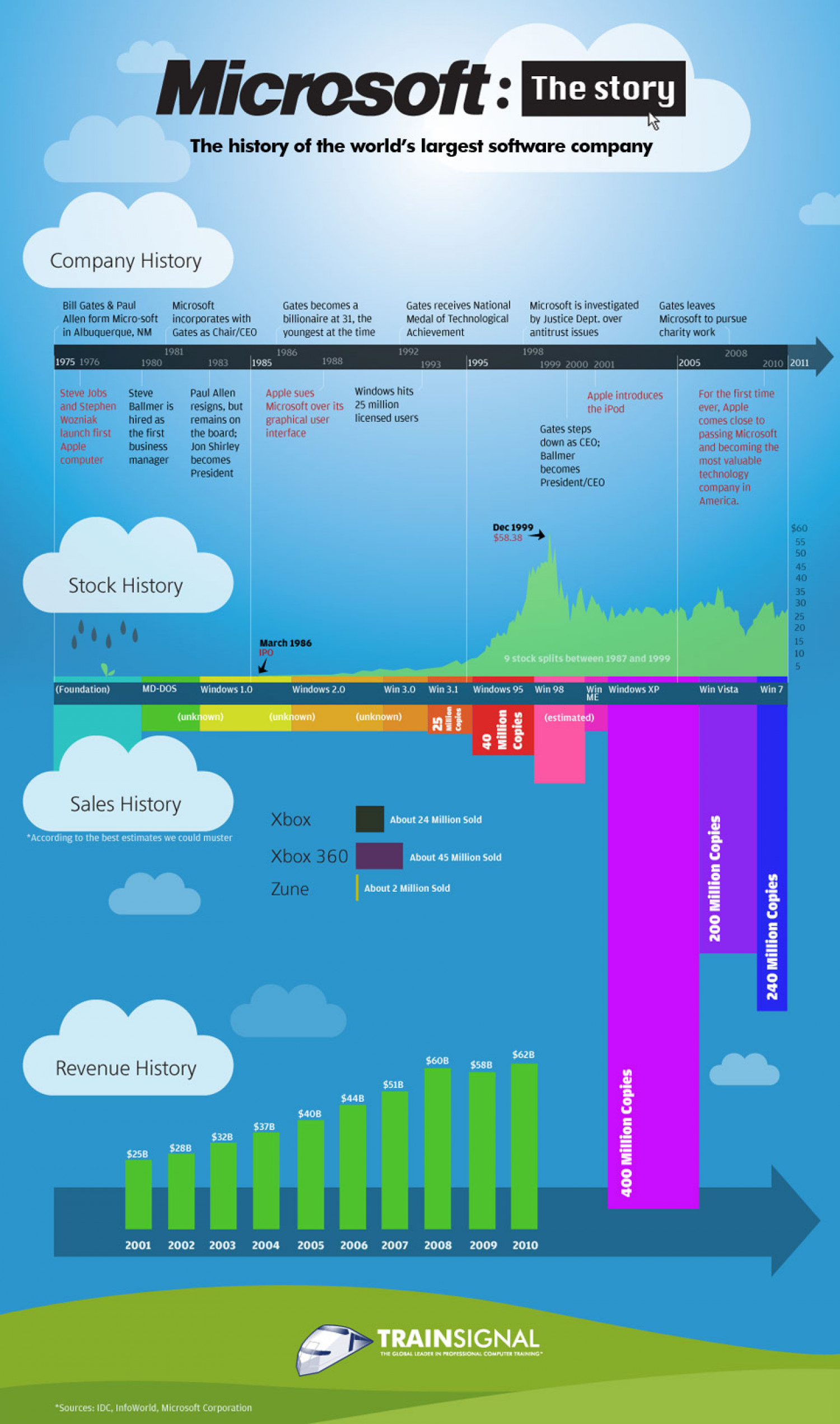 The History Of Microsoft  Infographic
